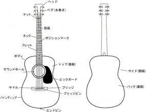 アコースティックギターの名称