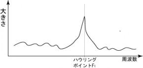ハウリング時の周波数特性