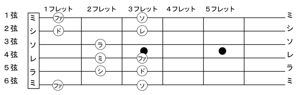 ギターの基本のドレミの位置
