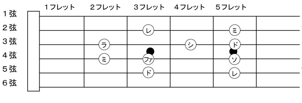 開放弦を使わないギターのドレミの位置